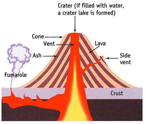 Fissures volcano diagram cone diy enthusiasts wiring diagrams what are volcanoes vulcanicity and its landforms rh examveda com shield volcano diagram labeled shield volcano diagram labeled ccuart Choice Image